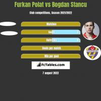 Furkan Polat vs Bogdan Stancu h2h player stats