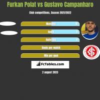 Furkan Polat vs Gustavo Campanharo h2h player stats