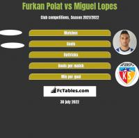 Furkan Polat vs Miguel Lopes h2h player stats