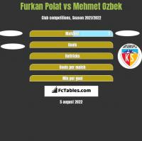 Furkan Polat vs Mehmet Ozbek h2h player stats