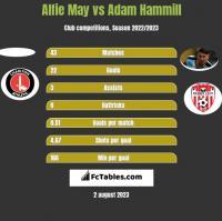 Alfie May vs Adam Hammill h2h player stats