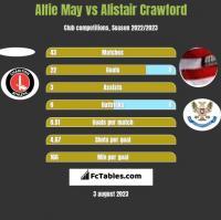 Alfie May vs Alistair Crawford h2h player stats