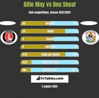 Alfie May vs Ben Sheaf h2h player stats
