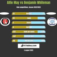 Alfie May vs Benjamin Whiteman h2h player stats