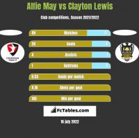Alfie May vs Clayton Lewis h2h player stats