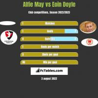 Alfie May vs Eoin Doyle h2h player stats