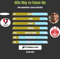 Alfie May vs Funso Ojo h2h player stats