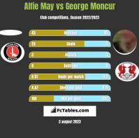 Alfie May vs George Moncur h2h player stats