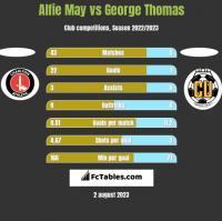 Alfie May vs George Thomas h2h player stats