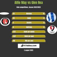 Alfie May vs Glen Rea h2h player stats