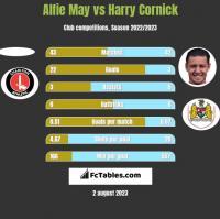 Alfie May vs Harry Cornick h2h player stats