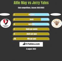 Alfie May vs Jerry Yates h2h player stats