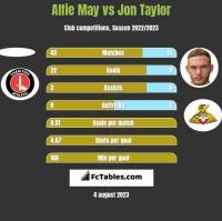 Alfie May vs Jon Taylor h2h player stats