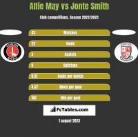 Alfie May vs Jonte Smith h2h player stats