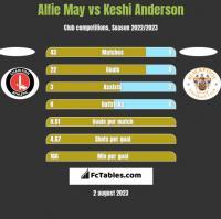 Alfie May vs Keshi Anderson h2h player stats