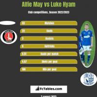 Alfie May vs Luke Hyam h2h player stats