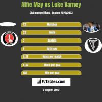 Alfie May vs Luke Varney h2h player stats