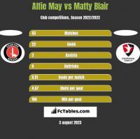 Alfie May vs Matty Blair h2h player stats