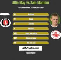 Alfie May vs Sam Mantom h2h player stats