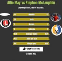 Alfie May vs Stephen McLaughlin h2h player stats