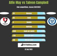 Alfie May vs Tahvon Campbell h2h player stats
