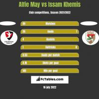 Alfie May vs Issam Khemis h2h player stats