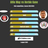 Alfie May vs Herbie Kane h2h player stats