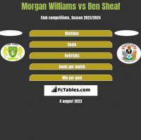 Morgan Williams vs Ben Sheaf h2h player stats