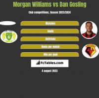 Morgan Williams vs Dan Gosling h2h player stats