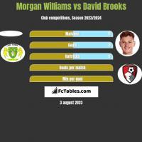 Morgan Williams vs David Brooks h2h player stats