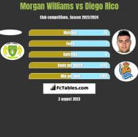Morgan Williams vs Diego Rico h2h player stats