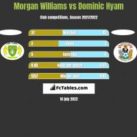 Morgan Williams vs Dominic Hyam h2h player stats
