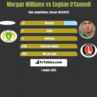 Morgan Williams vs Eoghan O'Connell h2h player stats