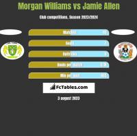 Morgan Williams vs Jamie Allen h2h player stats