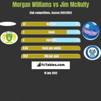 Morgan Williams vs Jim McNulty h2h player stats