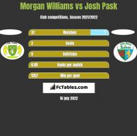 Morgan Williams vs Josh Pask h2h player stats