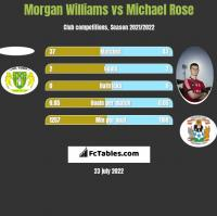 Morgan Williams vs Michael Rose h2h player stats