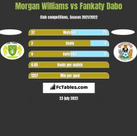 Morgan Williams vs Fankaty Dabo h2h player stats