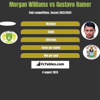 Morgan Williams vs Gustavo Hamer h2h player stats