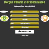 Morgan Williams vs Brandon Mason h2h player stats