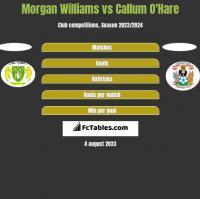 Morgan Williams vs Callum O'Hare h2h player stats