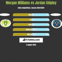 Morgan Williams vs Jordan Shipley h2h player stats