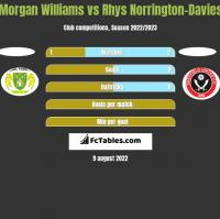 Morgan Williams vs Rhys Norrington-Davies h2h player stats