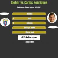 Cleber vs Carlos Henriques h2h player stats