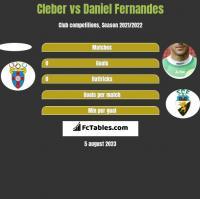 Cleber vs Daniel Fernandes h2h player stats