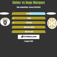 Cleber vs Hugo Marques h2h player stats
