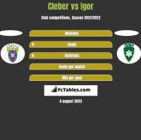 Cleber vs Igor h2h player stats
