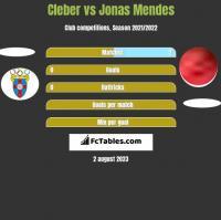 Cleber vs Jonas Mendes h2h player stats