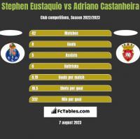 Stephen Eustaquio vs Adriano Castanheira h2h player stats