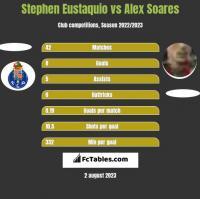 Stephen Eustaquio vs Alex Soares h2h player stats